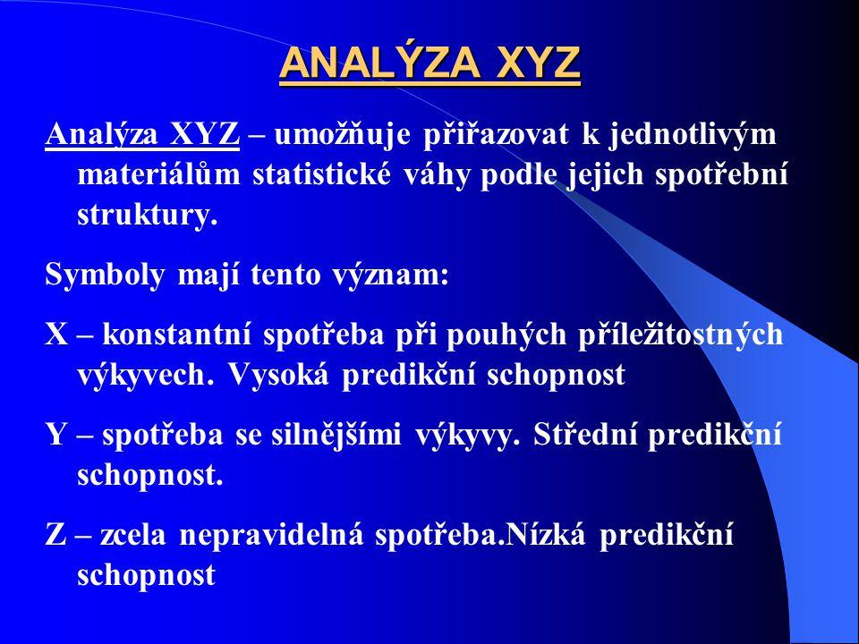 ANALÝZA XYZ Analýza XYZ – umožňuje přiřazovat k jednotlivým materiálům statistické váhy podle jejich spotřební struktury. Symboly mají tento význam: X