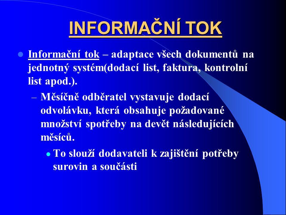 INFORMAČNÍ TOK Informační tok – adaptace všech dokumentů na jednotný systém(dodací list, faktura, kontrolní list apod.). – Měsíčně odběratel vystavuje