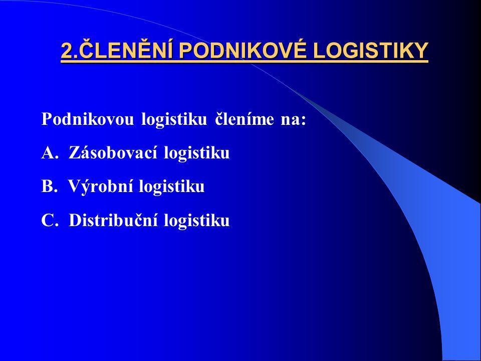 2.ČLENĚNÍ PODNIKOVÉ LOGISTIKY Podnikovou logistiku členíme na: A. Zásobovací logistiku B. Výrobní logistiku C. Distribuční logistiku