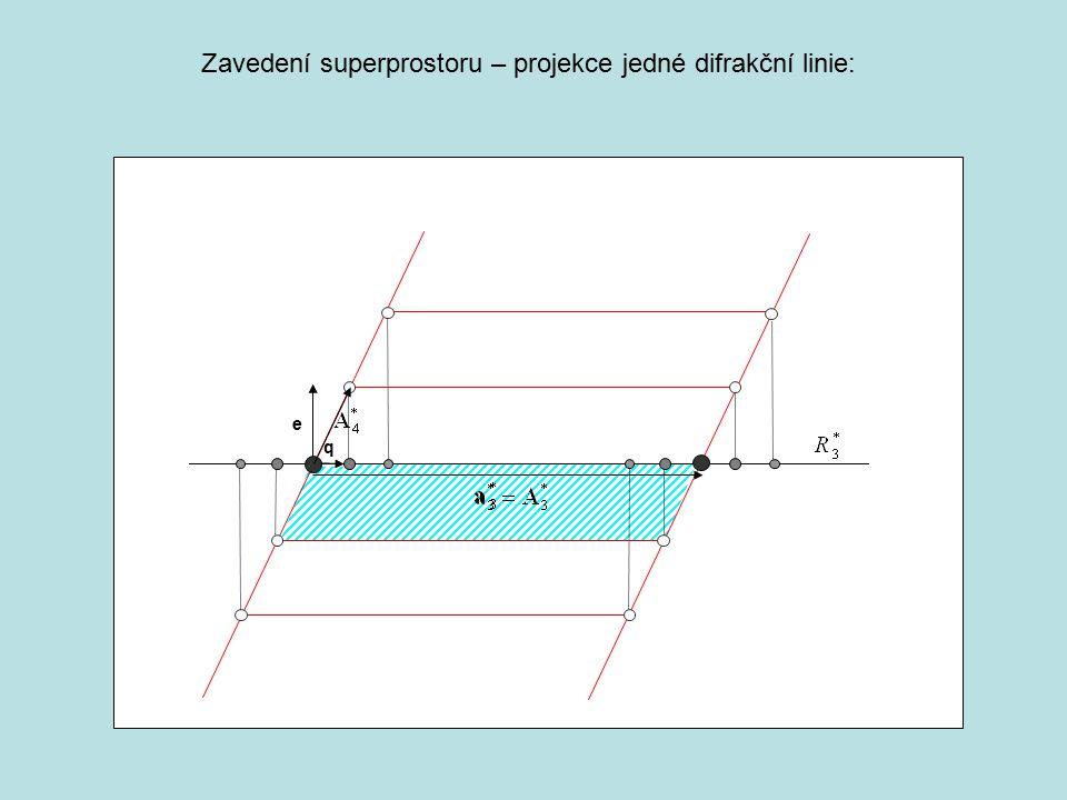 e q Zavedení superprostoru – projekce jedné difrakční linie: