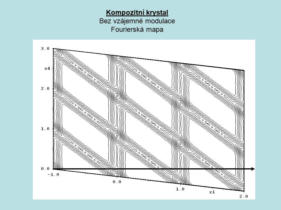Bez vzájemné modulace Fourierská mapa