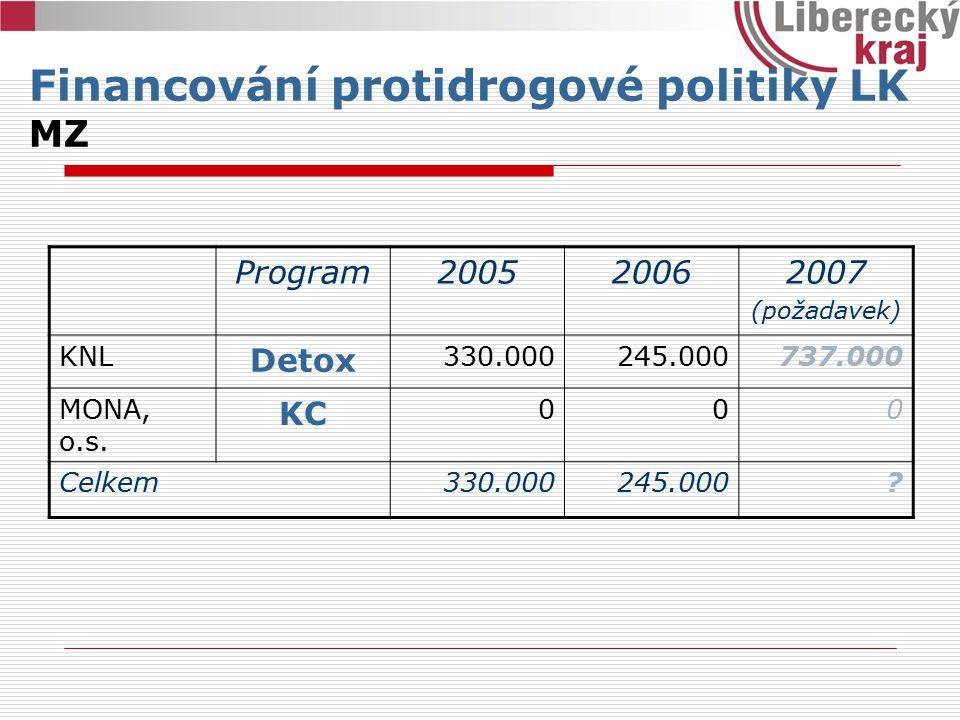Program200520062007 (požadavek) KNL Detox 330.000245.000737.000 MONA, o.s. KC 000 Celkem330.000245.000? Financování protidrogové politiky LK MZ