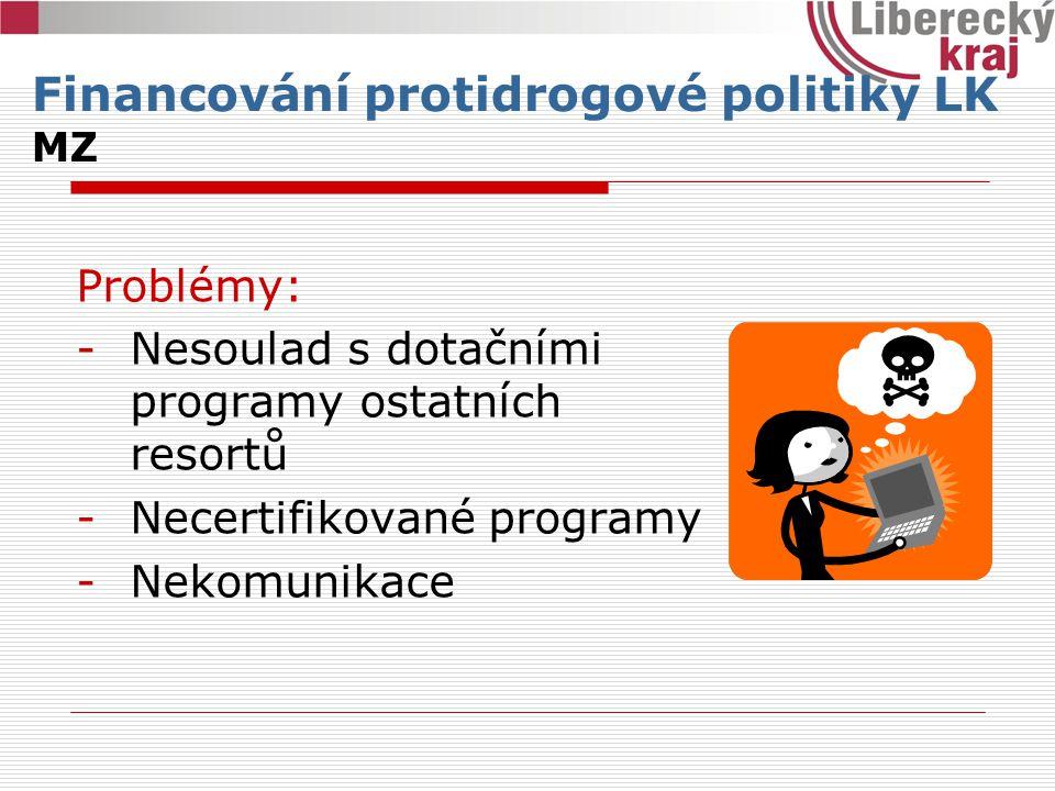 Problémy: -Nesoulad s dotačními programy ostatních resortů -Necertifikované programy -Nekomunikace Financování protidrogové politiky LK MZ
