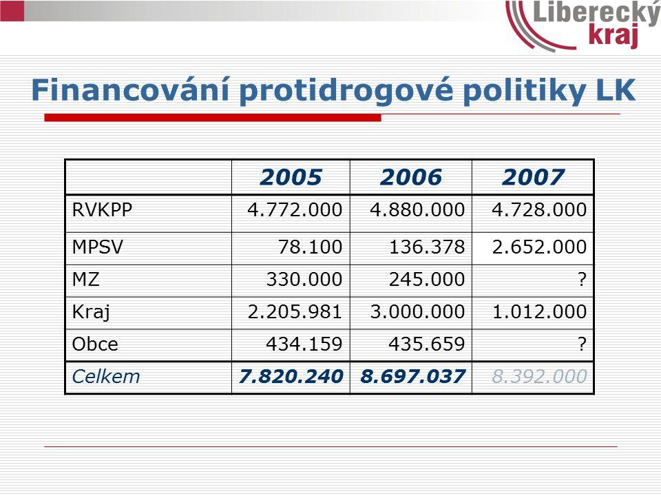 Financování protidrogové politiky LK 200520062007 RVKPP4.772.0004.880.0004.728.000 MPSV78.100136.3782.652.000 MZ330.000245.000? Kraj2.205.9813.000.000