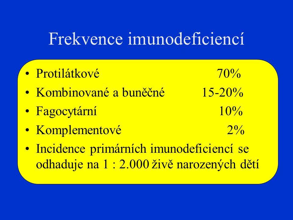 Frekvence imunodeficiencí Protilátkové 70% Kombinované a buněčné 15-20% Fagocytární 10% Komplementové 2% Incidence primárních imunodeficiencí se odhad