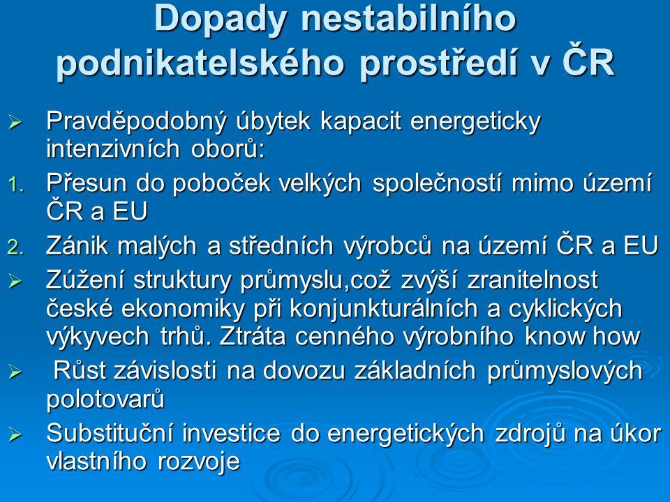 Dopady nestabilního podnikatelského prostředí v ČR  Pravděpodobný úbytek kapacit energeticky intenzivních oborů: 1. Přesun do poboček velkých společn