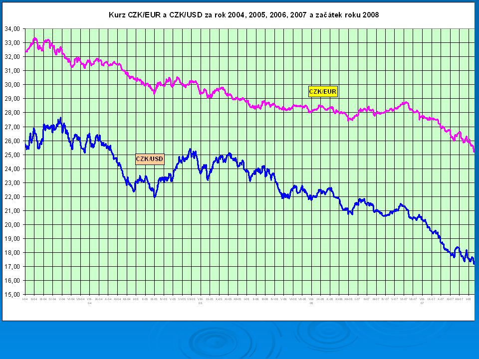 Kč = nejvíce posilující měna  Na posílení koruny má vliv: 1.spekulativní nákup a prodej Kč 1.spekulativní nákup a prodej Kč 2.Saldo zahraničního obchodu 2.Saldo zahraničního obchodu 3.zahraniční investice,výplaty dividend 3.zahraniční investice,výplaty dividend 4.ekonomické výsledky – růst HDP 4.ekonomické výsledky – růst HDP  Možnosti řešení a) přirozené jištění bilancí nákup/prodej a) přirozené jištění bilancí nákup/prodej b) časově omezený finanční hedging b) časově omezený finanční hedging c) Zásahy vlády a ČNB c) Zásahy vlády a ČNB