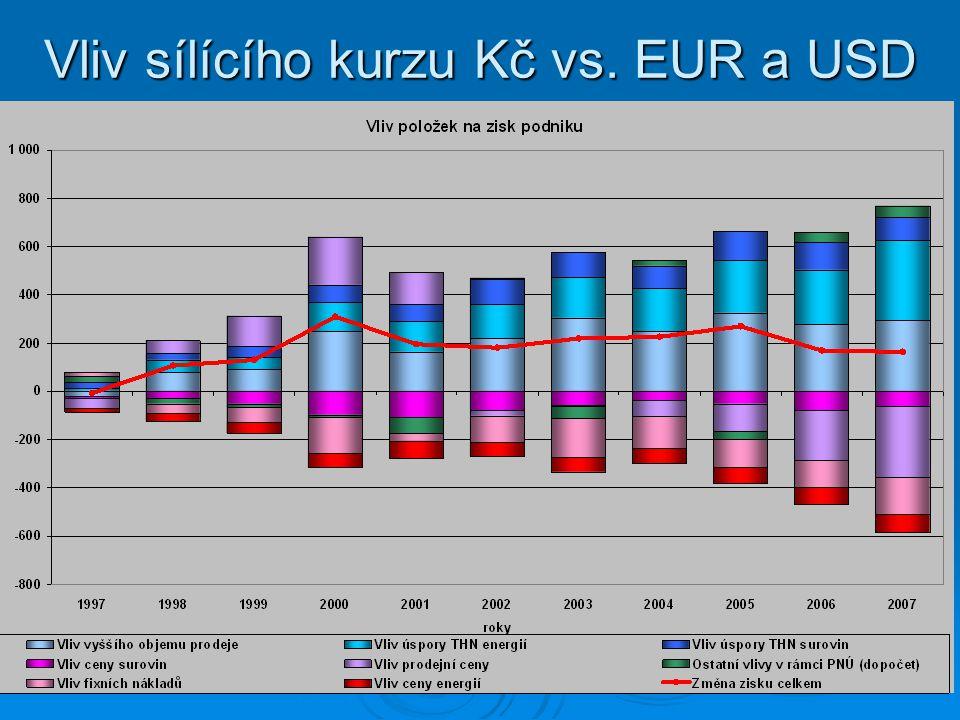 Vliv sílícího kurzu Kč vs. EUR a USD