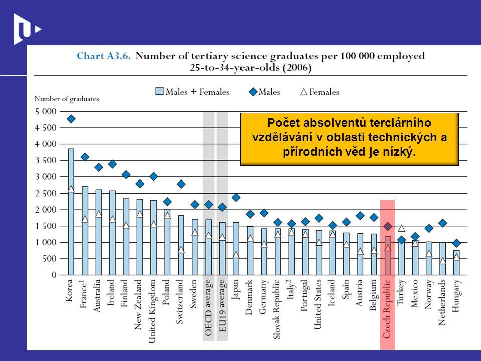Počet absolventů terciárního vzdělávání v oblasti technických a přírodních věd je nízký.