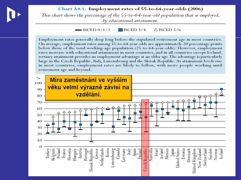 Míra zaměstnání ve vyšším věku velmi výrazně závisí na vzdělání.