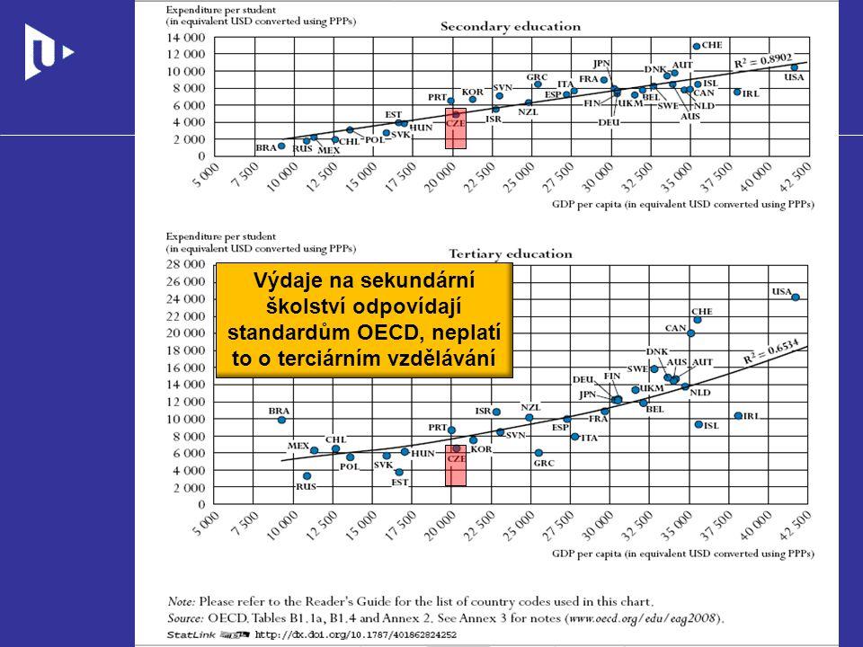 Výdaje na sekundární školství odpovídají standardům OECD, neplatí to o terciárním vzdělávání