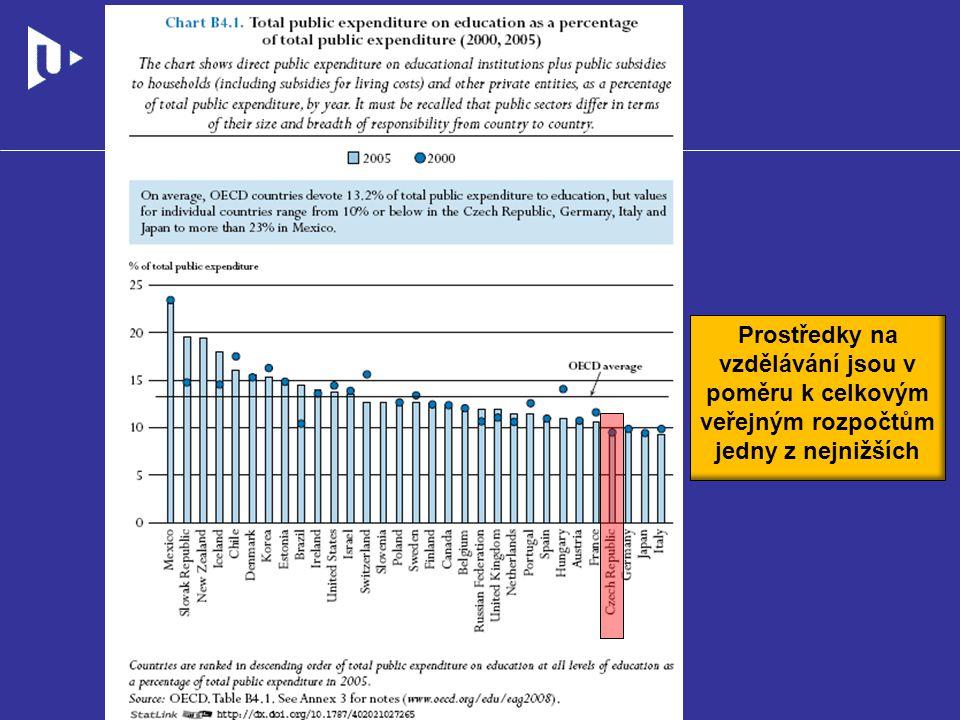 Prostředky na vzdělávání jsou v poměru k celkovým veřejným rozpočtům jedny z nejnižších