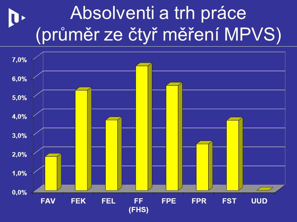 Absolventi a trh práce (průměr ze čtyř měření MPVS)