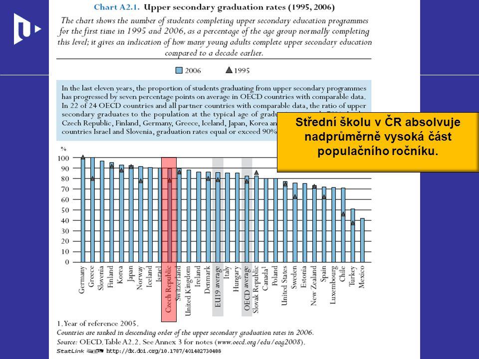 Zdroj konkurenceschopnosti Peníze Poznatky Výzkum (věda) Výzkum (věda) Inovace Lidé