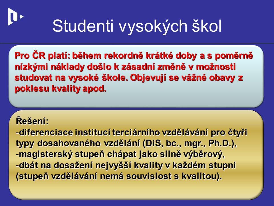 Studenti vysokých škol Řešení: -diferenciace institucí terciárního vzdělávání pro čtyři typy dosahovaného vzdělání (DiS, bc., mgr., Ph.D.), -magisterský stupeň chápat jako silně výběrový, -dbát na dosažení nejvyšší kvality v každém stupni (stupeň vzdělávání nemá souvislost s kvalitou).