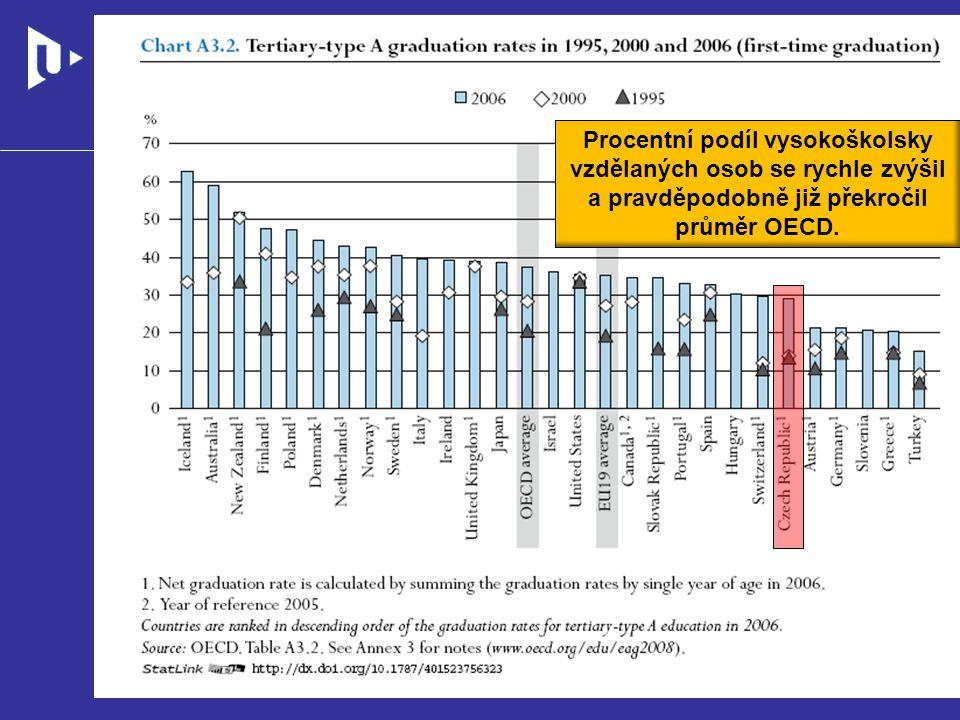 Procentní podíl vysokoškolsky vzdělaných osob se rychle zvýšil a pravděpodobně již překročil průměr OECD.