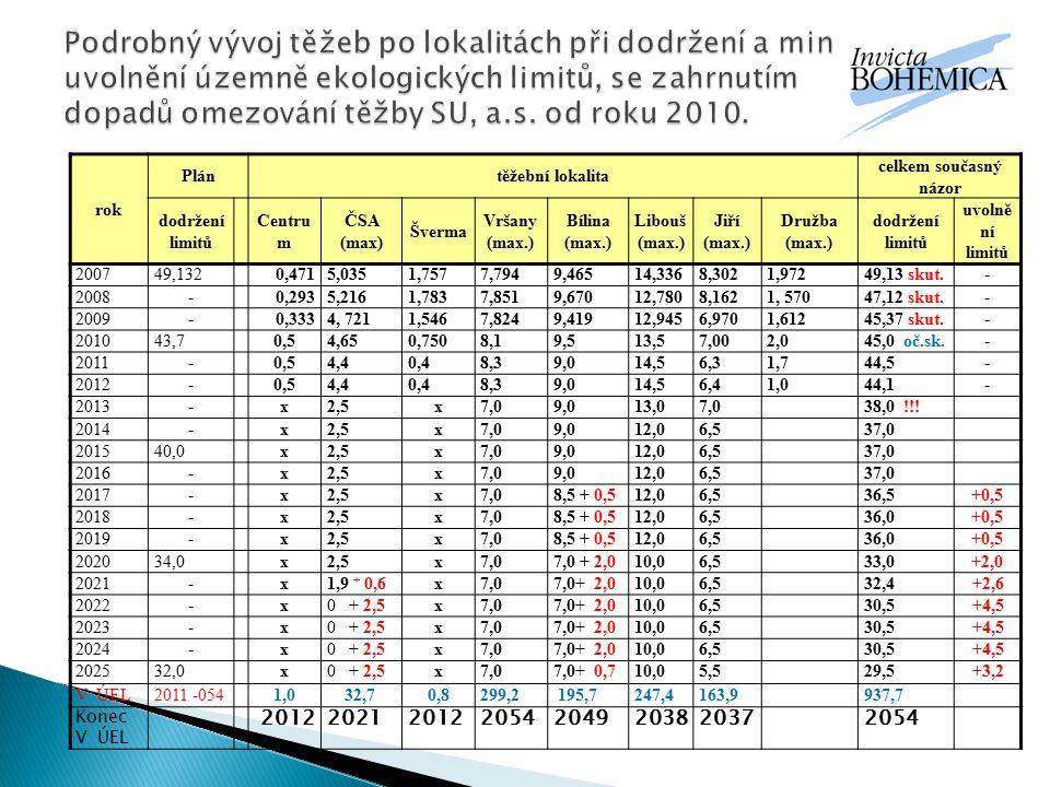 rok Plántěžební lokalita celkem současný názor dodržení limitů Centru m ČSA (max) Šverma Vršany (max.) Bílina (max.) Libouš (max.) Jiří (max.) Družba