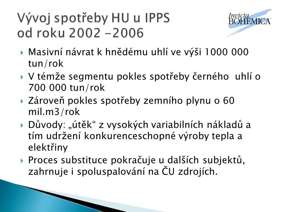  HU společnosti mají většinu produkce dopředu vyprodánu.