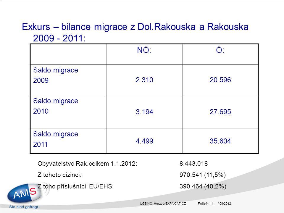LGS NÖ. Herzog EXPAK AT.CZ Folie Nr. 11 / 09/2012 Exkurs – bilance migrace z Dol.Rakouska a Rakouska 2009 - 2011: NÖ:Ö: Saldo migrace 2009 2.31020.596