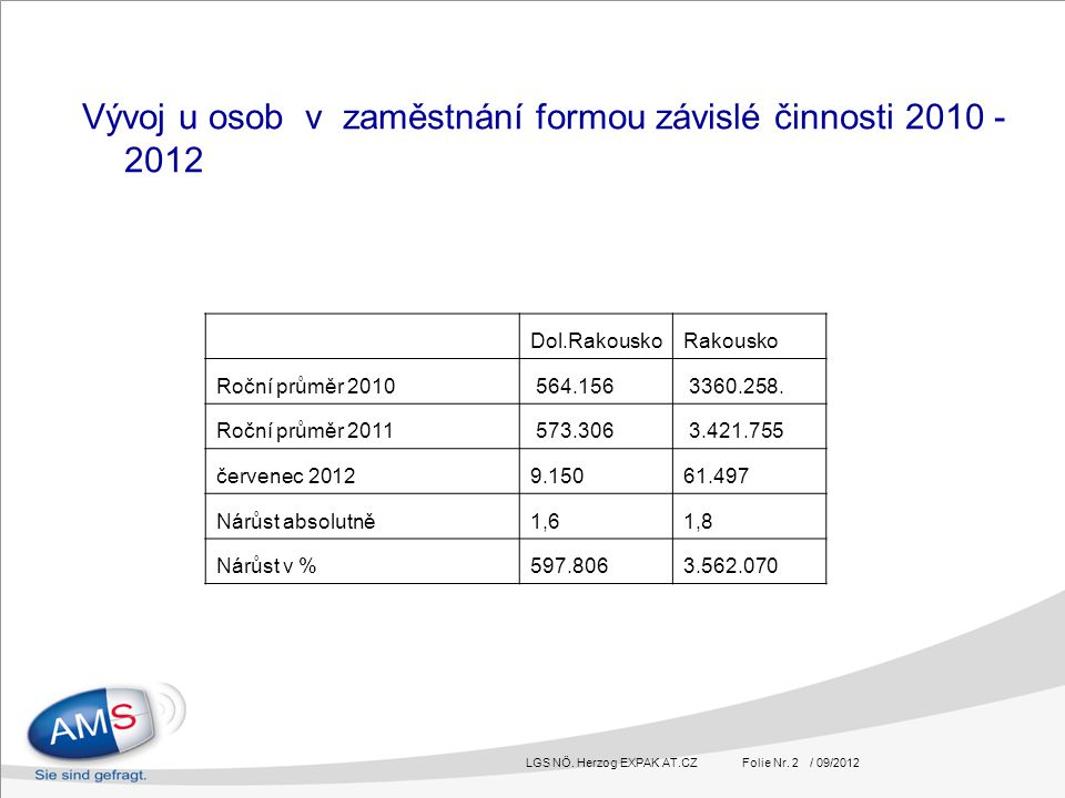 LGS NÖ. Herzog EXPAK AT.CZ Folie Nr. 2 / 09/2012 Vývoj u osob v zaměstnání formou závislé činnosti 2010 - 2012 Dol.RakouskoRakousko Roční průměr 2010
