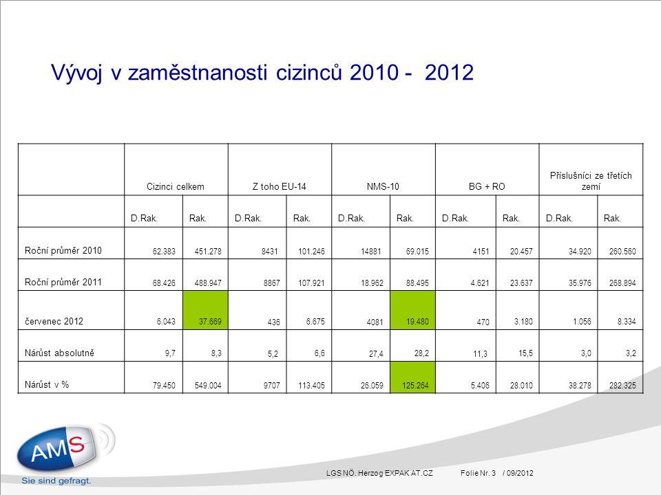 LGS NÖ. Herzog EXPAK AT.CZ Folie Nr. 3 / 09/2012 Vývoj v zaměstnanosti cizinců 2010 - 2012 Cizinci celkemZ toho EU-14NMS-10BG + RO Příslušníci ze třet