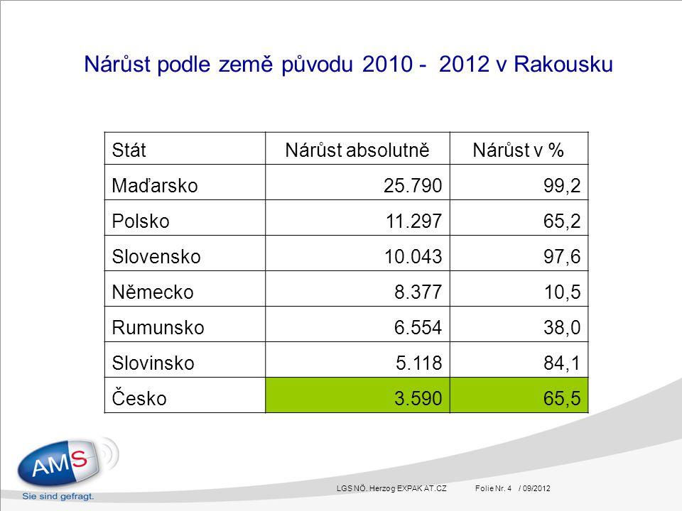 LGS NÖ. Herzog EXPAK AT.CZ Folie Nr. 4 / 09/2012 Nárůst podle země původu 2010 - 2012 v Rakousku StátNárůst absolutněNárůst v % Maďarsko25.79099,2 Pol