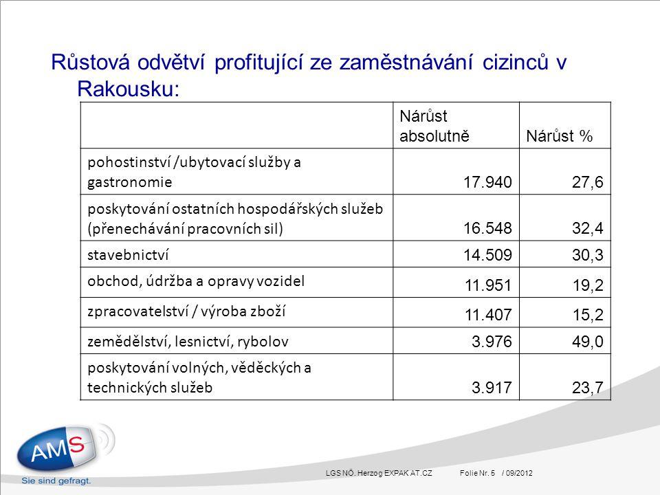 LGS NÖ. Herzog EXPAK AT.CZ Folie Nr. 5 / 09/2012 Růstová odvětví profitující ze zaměstnávání cizinců v Rakousku: Nárůst absolutněNárůst % pohostinství