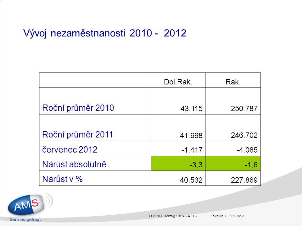 LGS NÖ. Herzog EXPAK AT.CZ Folie Nr. 7 / 09/2012 Vývoj nezaměstnanosti 2010 - 2012 Dol.Rak.Rak.