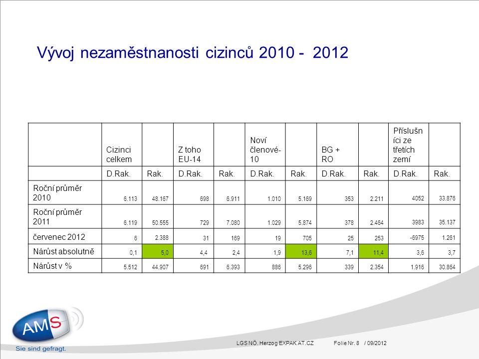 LGS NÖ. Herzog EXPAK AT.CZ Folie Nr. 8 / 09/2012 Vývoj nezaměstnanosti cizinců 2010 - 2012 Cizinci celkem Z toho EU-14 Noví členové- 10 BG + RO Příslu