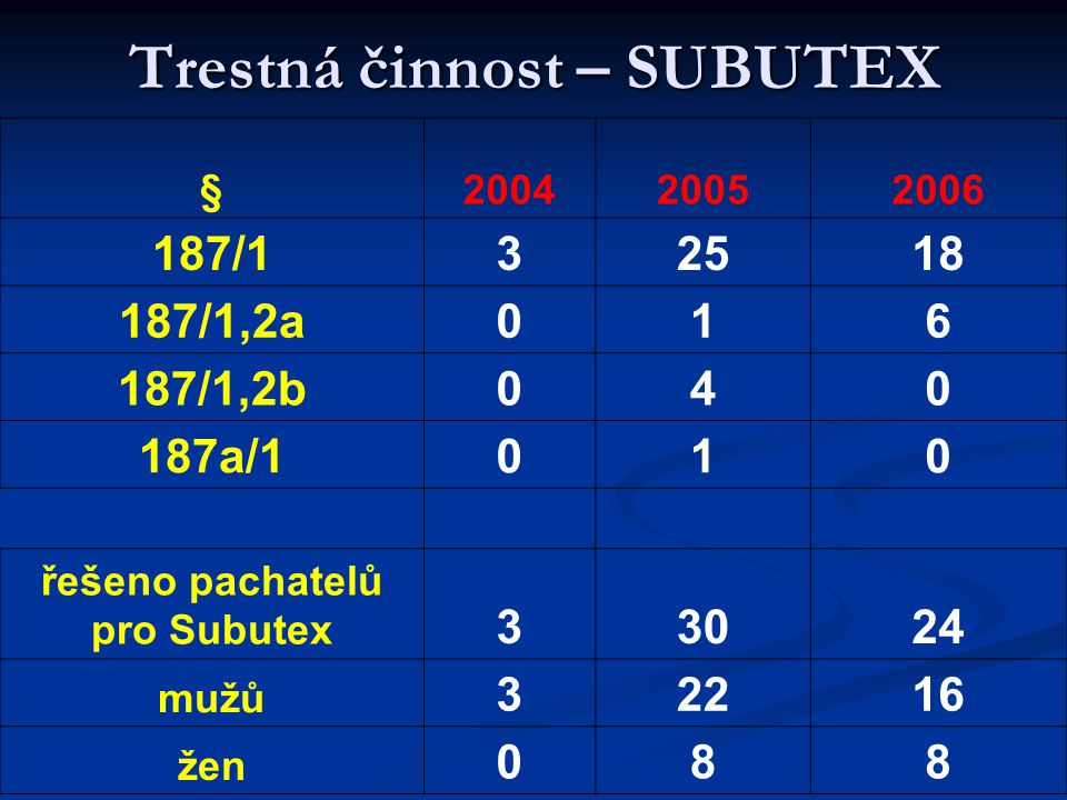 Trestná činnost – SUBUTEX §200420052006 187/132518 187/1,2a016 187/1,2b040 187a/1010 řešeno pachatelů pro Subutex 33024 mužů 32216 žen 088