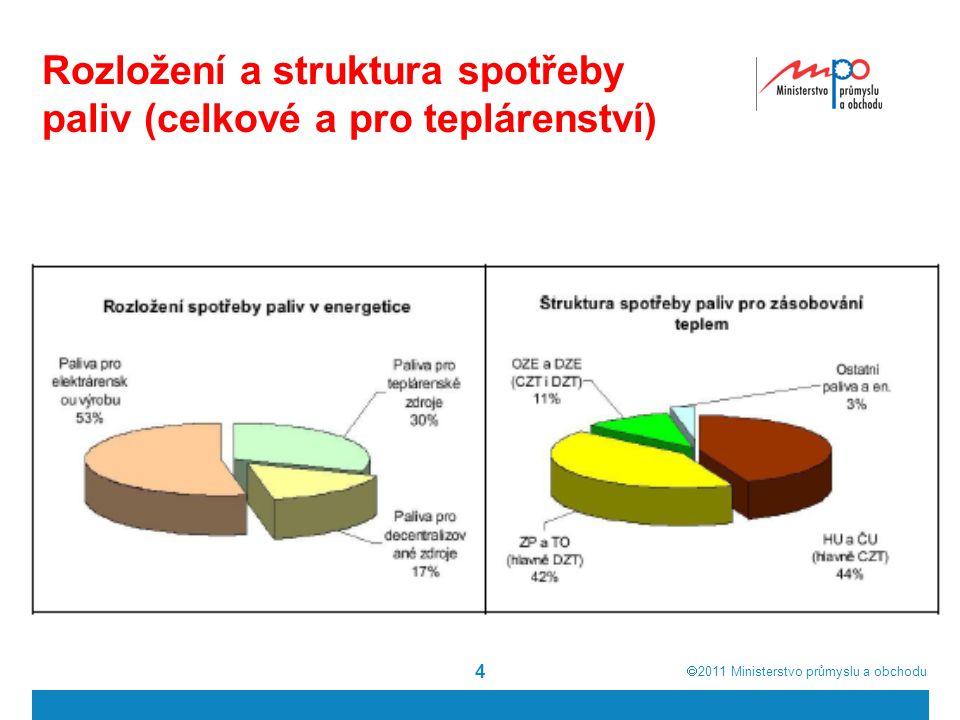  2011  Ministerstvo průmyslu a obchodu Rozložení a struktura spotřeby paliv (celkové a pro teplárenství) 4