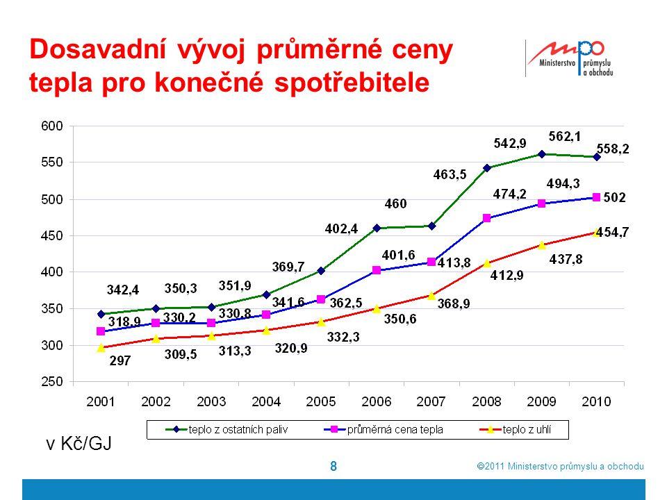  2011  Ministerstvo průmyslu a obchodu 8 Dosavadní vývoj průměrné ceny tepla pro konečné spotřebitele v Kč/GJ
