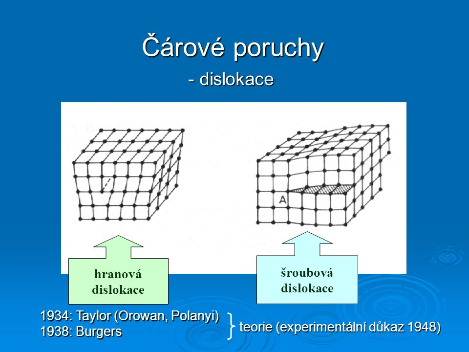 hranová dislokace šroubová dislokace - dislokace Čárové poruchy 1934: Taylor (Orowan, Polanyi) 1938: Burgers teorie (experimentální důkaz 1948)