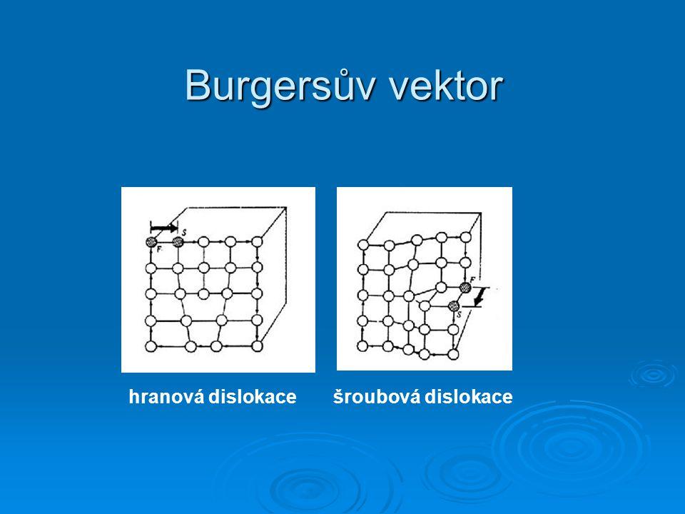 Burgersův vektor hranová dislokacešroubová dislokace