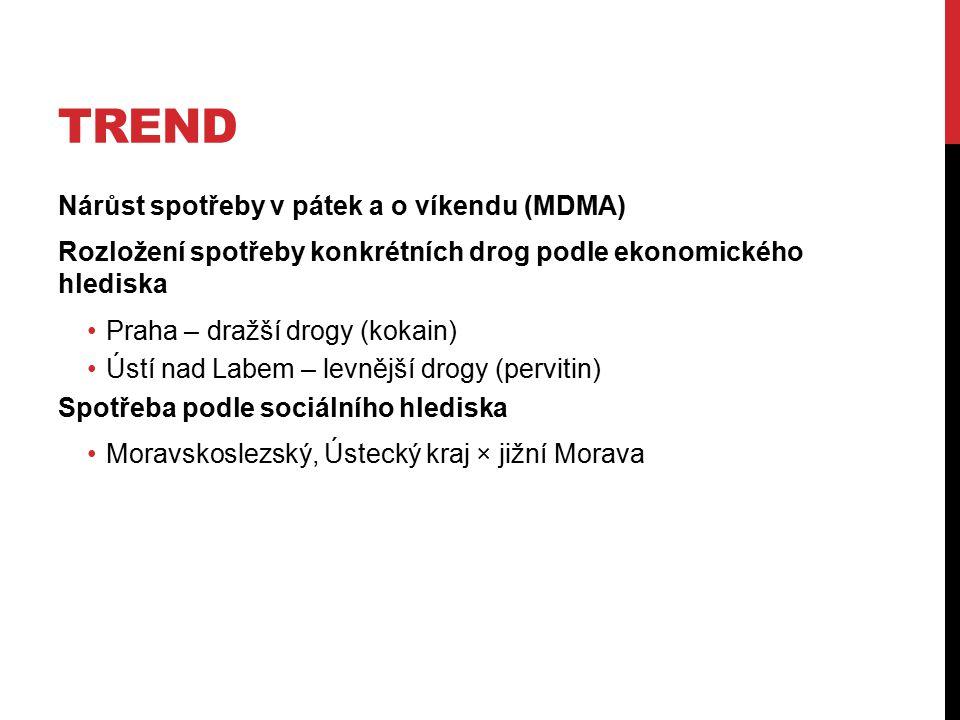 TREND Nárůst spotřeby v pátek a o víkendu (MDMA) Rozložení spotřeby konkrétních drog podle ekonomického hlediska Praha – dražší drogy (kokain) Ústí na