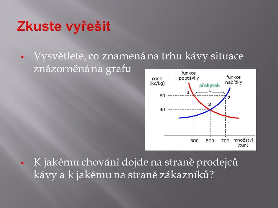  Vysvětlete, co znamená na trhu kávy situace znázorněná na grafu  K jakému chování dojde na straně prodejců kávy a k jakému na straně zákazníků?