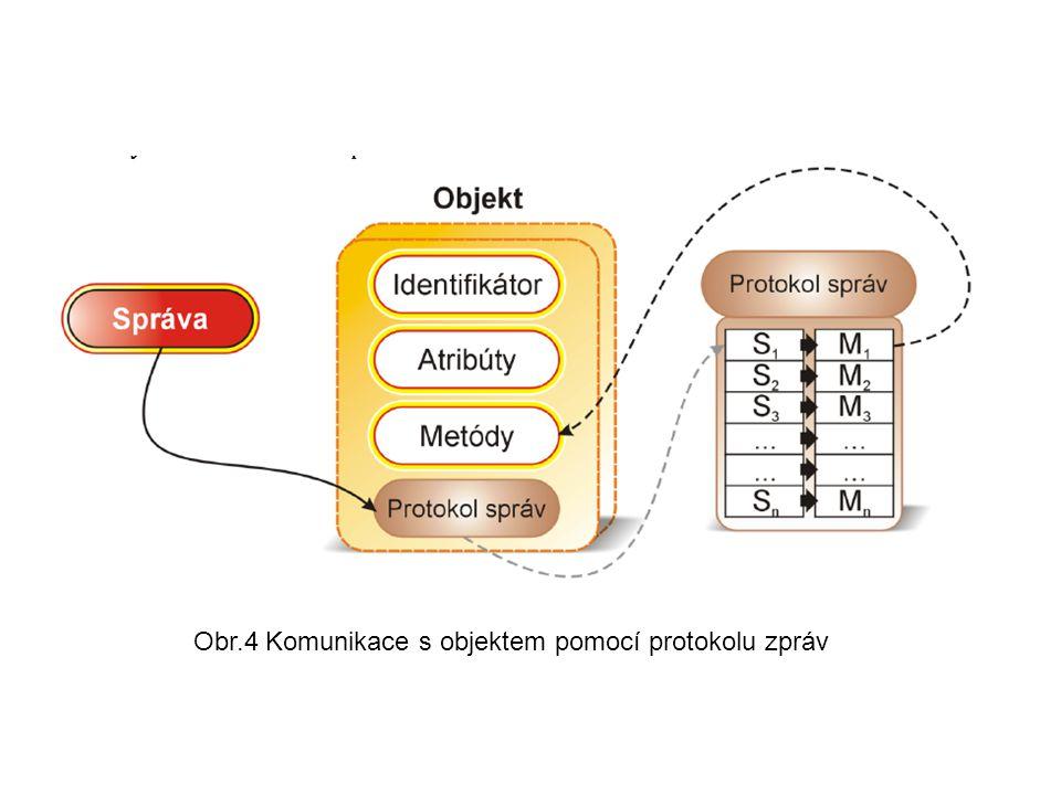 Obr.4 Komunikace s objektem pomocí protokolu zpráv