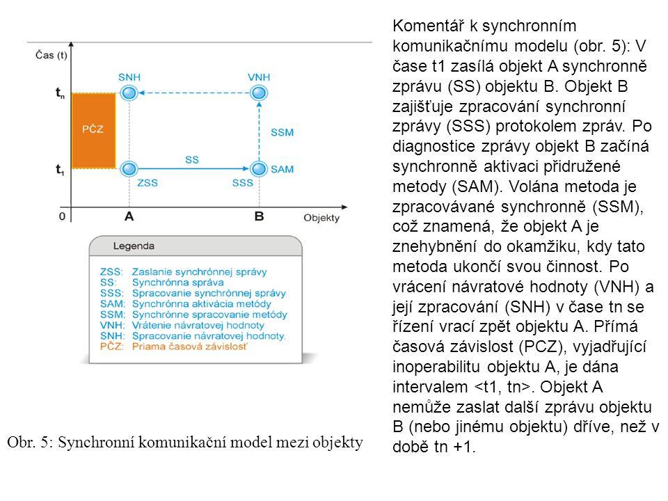 Obr. 5: Synchronní komunikační model mezi objekty Komentář k synchronním komunikačnímu modelu (obr.