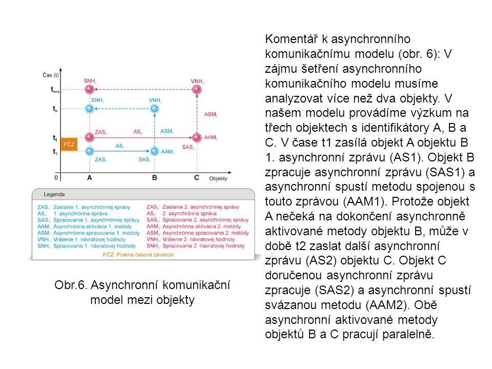 Komentář k asynchronního komunikačnímu modelu (obr.