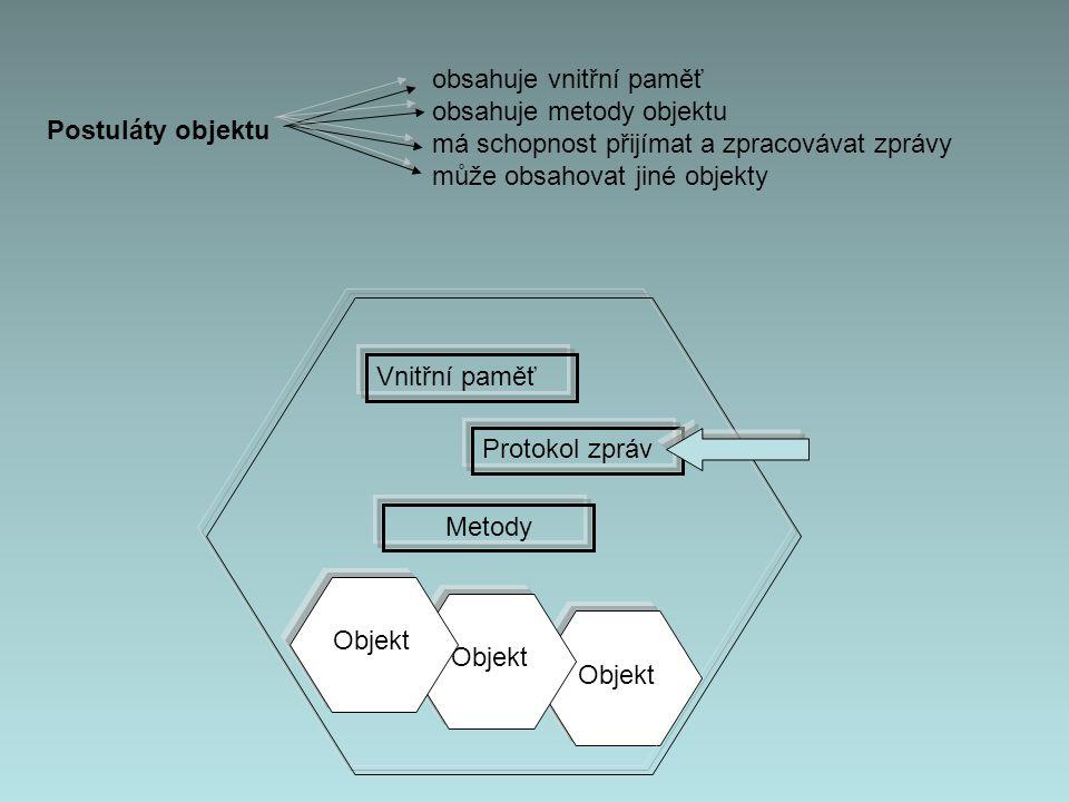Objekt Vnitřní paměť Protokol zpráv Metody Objekt Postuláty objektu obsahuje vnitřní paměť obsahuje metody objektu má schopnost přijímat a zpracovávat zprávy může obsahovat jiné objekty