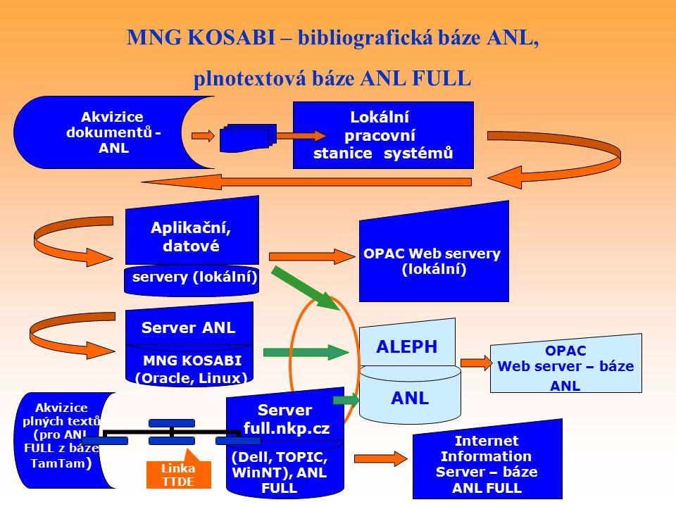 Akvizice dokumentů - ANL Lokální pracovní stanice systémů servery (lokální) Aplikační, datové ANL OPAC Web servery (lokální) OPAC Web server – báze ANL ALEPH MNG KOSABI (Oracle, Linux) Server ANL MNG KOSABI – bibliografická báze ANL, plnotextová báze ANL FULL (Dell, TOPIC, WinNT), ANL FULL Server full.nkp.cz Akvizice plných textů (pro ANL FULL z báze TamTam ) Internet Information Server – báze ANL FULL Linka TTDE