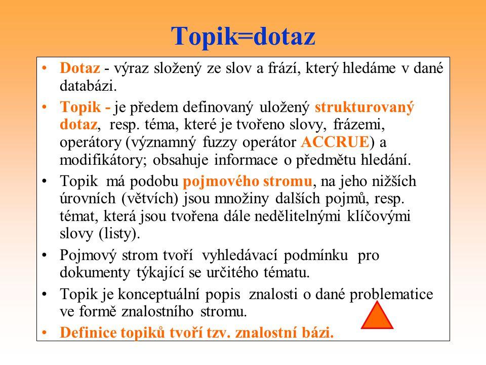 Topik=dotaz Dotaz - výraz složený ze slov a frází, který hledáme v dané databázi.