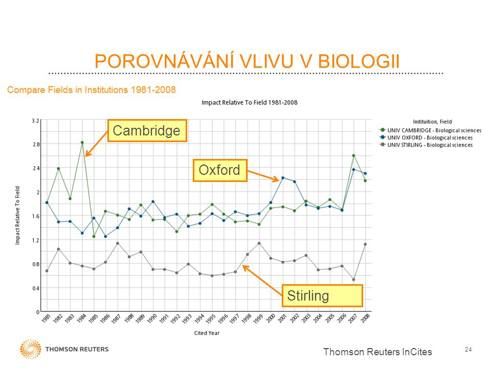 POROVNÁVÁNÍ VLIVU V BIOLOGII 24 Cambridge Oxford Stirling Thomson Reuters InCites