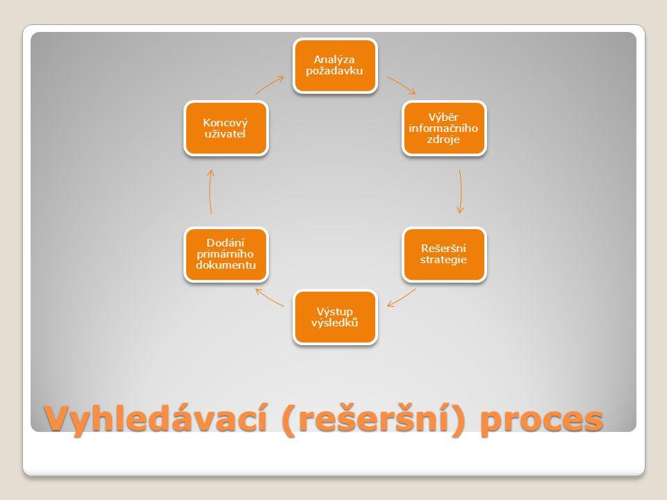 Vyhledávací (rešeršní) proces Analýza požadavku Výběr informačního zdroje Rešeršní strategie Výstup výsledků Dodání primárního dokumentu Koncový uživa