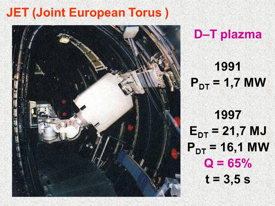 D–T plazma 1991 P DT = 1,7 MW 1997 E DT = 21,7 MJ P DT = 16,1 MW Q = 65% t = 3,5 s