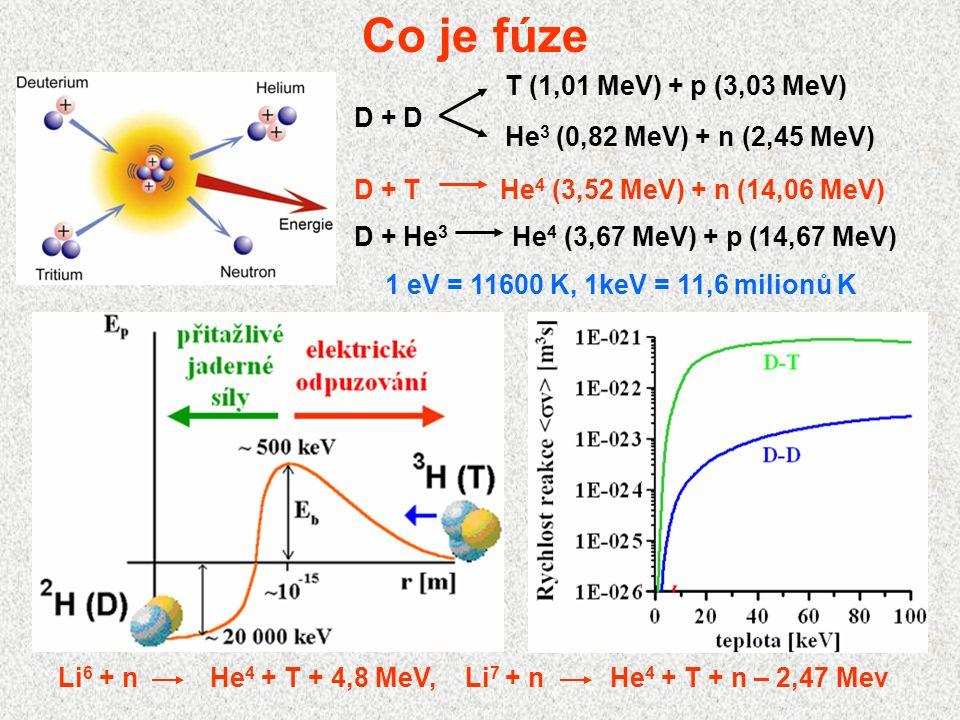 Co je fúze Li 6 + nHe 4 + T + 4,8 MeV, Li 7 + nHe 4 + T + n – 2,47 Mev D + T He 4 (3,52 MeV) + n (14,06 MeV) D + He 3 He 4 (3,67 MeV) + p (14,67 MeV)