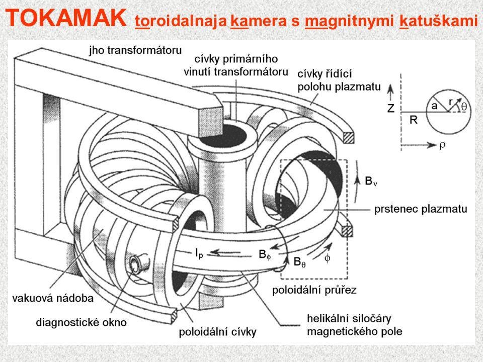 TOKAMAK toroidalnaja kamera s magnitnymi katuškami Systém vytvořený v Ústavu atomové energie v Moskvě 1951 - A.Sacharov, I.Tamm