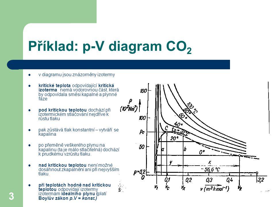3 Příklad: p-V diagram CO 2 v diagramu jsou znázorněny izotermy kritické teplota odpovídající kritická izoterma nemá vodorovnou část, která by odpovídala směsi kapalné a plynné fáze pod kritickou teplotou dochází při izotermickém stlačování nejdříve k růstu tlaku pak zůstává tlak konstantní – vytváří se kapalina po přeměně veškerého plynu na kapalinu (ta je málo stlačitelná) dochází k prudkému vzrůstu tlaku.