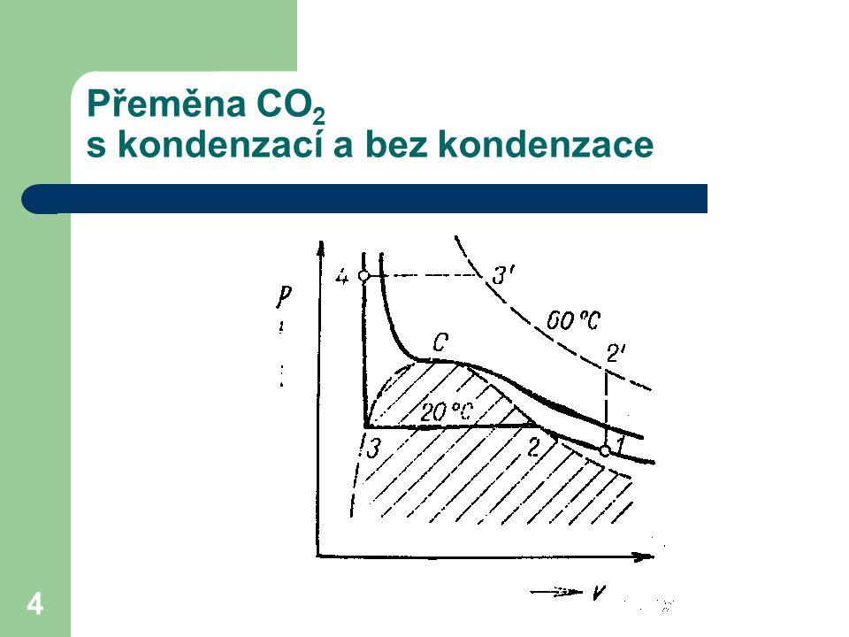 4 Přeměna CO 2 s kondenzací a bez kondenzace