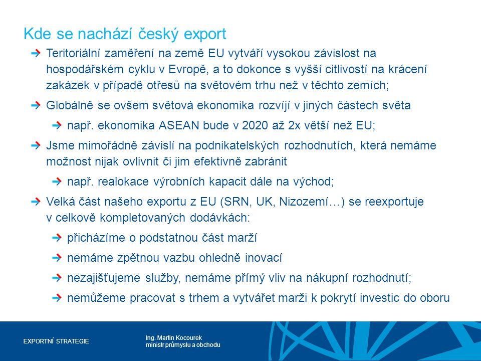 Ing. Martin Kocourek ministr průmyslu a obchodu EXPORTNÍ STRATEGIE Kde se nachází český export Teritoriální zaměření na země EU vytváří vysokou závisl